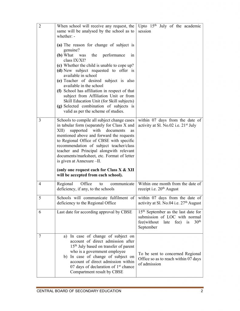CIRCULAR_INSTRUCTIONS AND STANDARD OPERATING PROCEDURES FOR CHANGE OF SUBJECT